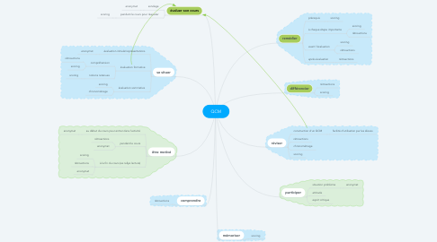 Mind Map: QCM