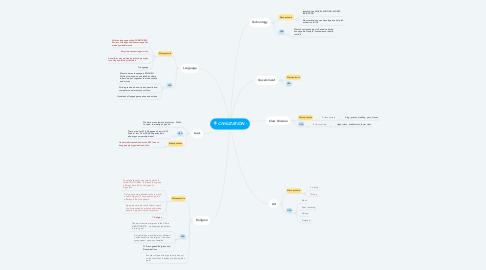 Mind Map: CIVILIZATION -