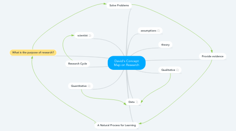 Mind Map: David's Concept Map on Research