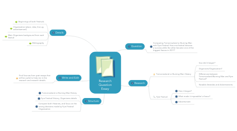 Mind Map: Research Question Essay