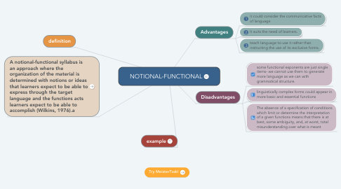 Mind Map: NOTIONAL-FUNCTIONAL