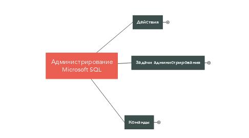 Mind Map: Администрирование Microsoft SQL