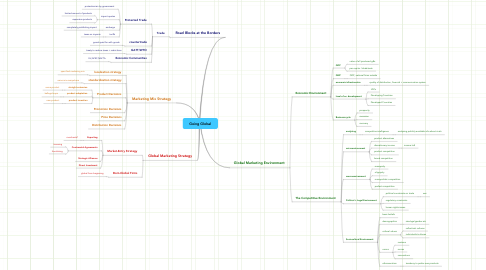 Mind Map: Going Global