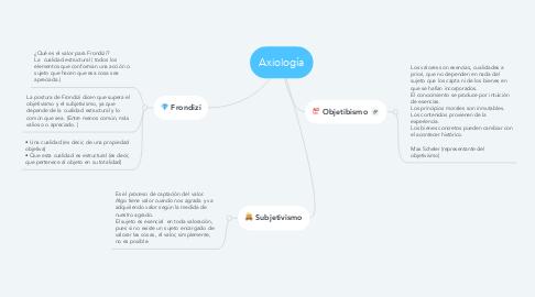 Mind Map: Axiología