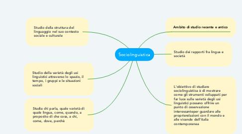 Mind Map: Sociolinguistica