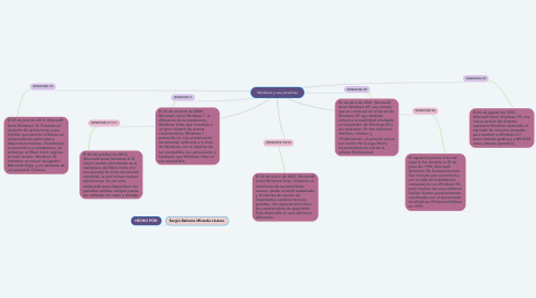 Mind Map: Windows y sus versiones