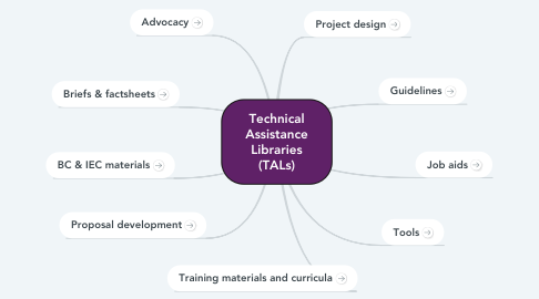 Mind Map: Technical Assistance Libraries (TALs)