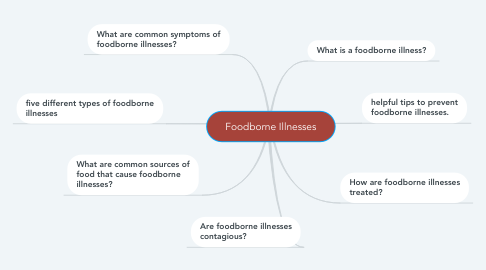 Mind Map: Foodborne Illnesses