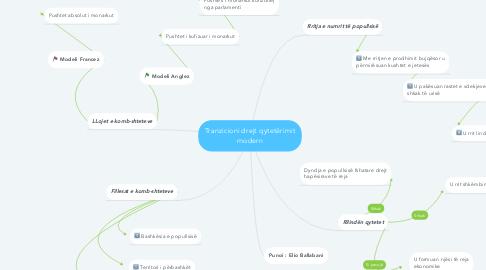 Mind Map: Tranzicioni drejt qytetërimit modern