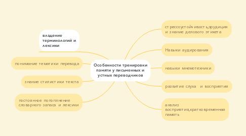 Mind Map: Особенности тренировки памяти у письменных и устных переводчиков
