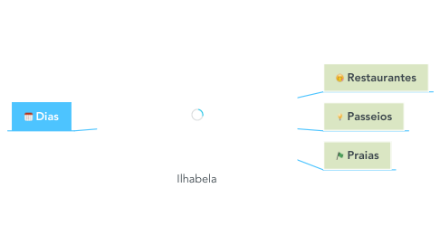 Mind Map: Ilhabela