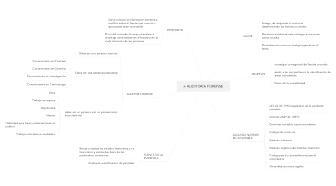 Mind Map: AUDITORÍA FORENSE