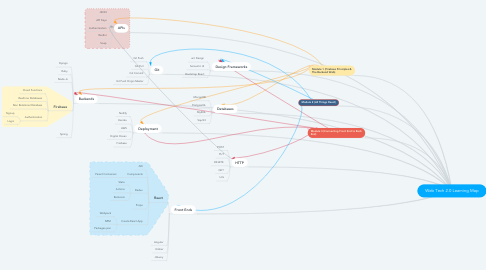 Mind Map: Web Tech 2.0 Learning Map
