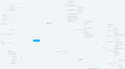 Mind Map: Feature (Program)