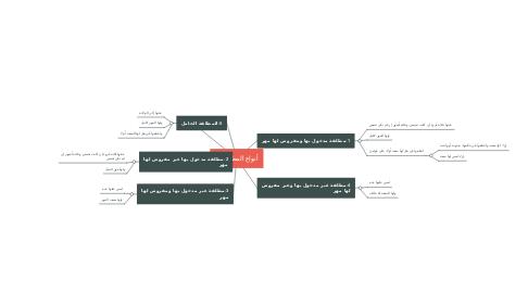 Mind Map: أنواع المطلقات: