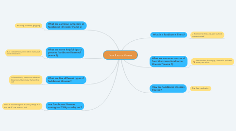Mind Map: Foodborne illness