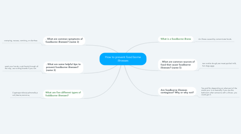 Mind Map: How to prevent food borne illnesses