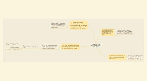 Mind Map: El concepto de litigio estratégico en América Latina: 1990-2010