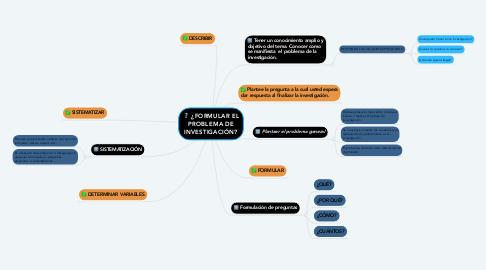 Mind Map: ¿FORMULAR EL PROBLEMA DE INVESTIGACIÓN?