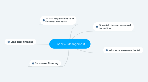 Mind Map: Financial Management