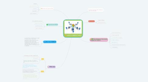 Mind Map: LEYES AMBIENTALES