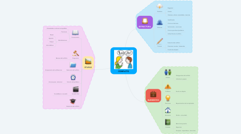 Mind Map: CONFLICTO
