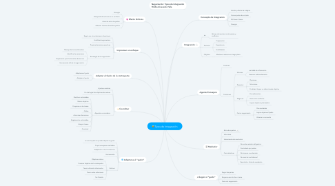 Mind Map: Tipos de Integración