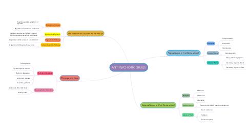 Mind Map: ANTIPSYCHOTIC DRUGS