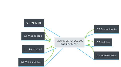 Mind Map: MOVIMENTO LAGOA PARA SEMPRE
