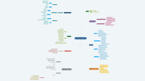 Mind Map: CALIDAD DE VIDA LABORAL