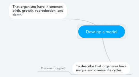 Mind Map: Develop a model