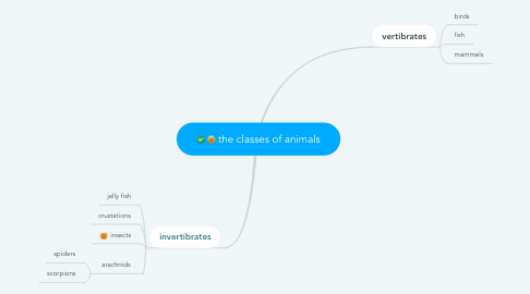 Mind Map: the classes of animals