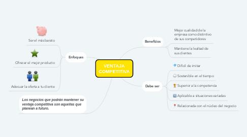Mind Map: VENTAJA COMPETITIVA