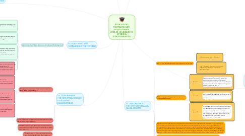 Mind Map: ФГОС ВО ПО  НАПРАВЛЕНИЮ  ПОДГОТОВКИ  27.03.05 ИННОВАТИКА  (УРОВЕНЬ  БАКАЛАВРИАТА)