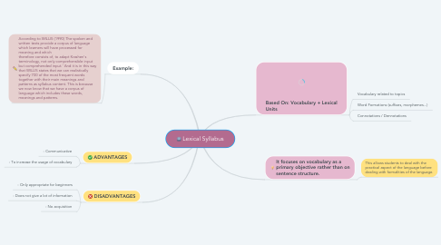 Mind Map: Lexical Syllabus