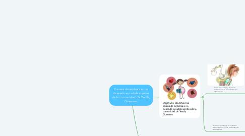 Mind Map: Causas de embarazo no deseado en adolescentes de la comunidad de Yextla, Guerrero.