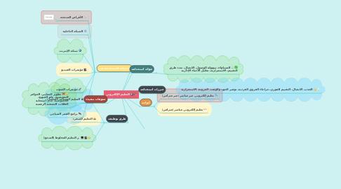 Mind Map: التعليم الإلكتروني
