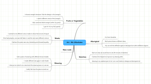 Mind Map: Art - Ms Uhlenhake