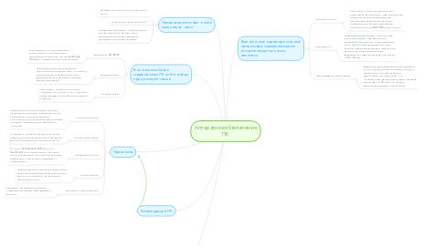 Mind Map: Аппаратное обеспечение ПК