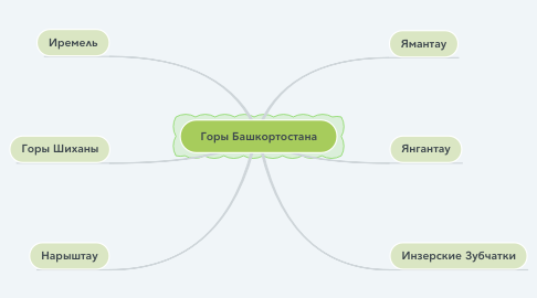 Mind Map: Горы Башкортостана