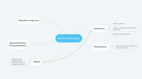 Mind Map: Kommunikatsioon