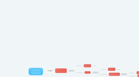 Mind Map: СИСТЕМА УДЕРЖАНИЯ ПОКУПАТЕЛЕЙ (те, кто покупал за последний месяц)