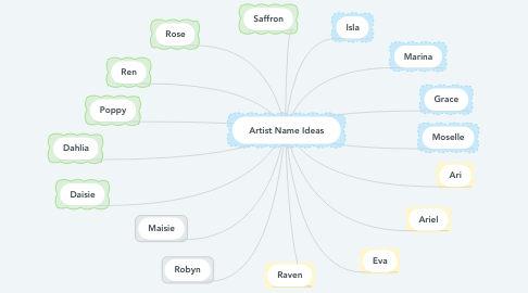 Mind Map: Artist Name Ideas