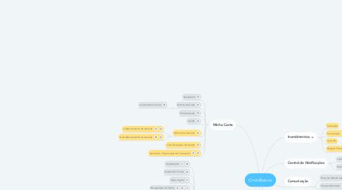 Mind Map: OmniBanco