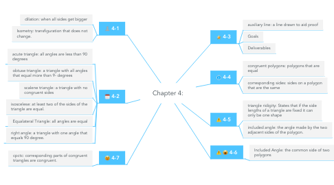 Mind Map: Chapter 4: