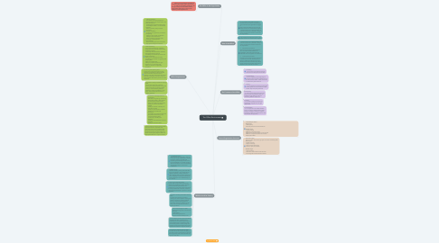 Mind Map: The Office Environment