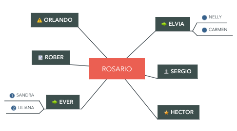 Mind Map: ROSARIO