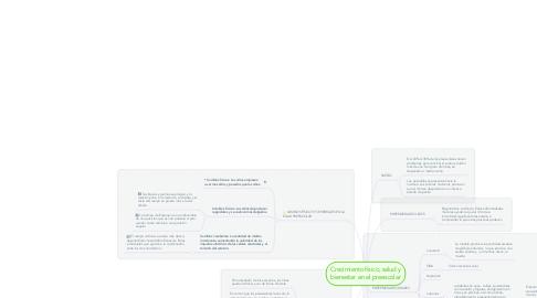Mind Map: Crecimiento físico, salud y bienestar en el preescolar