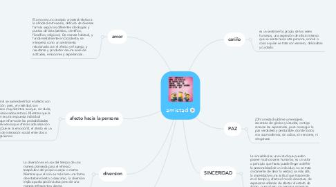 Mind Map: amistad