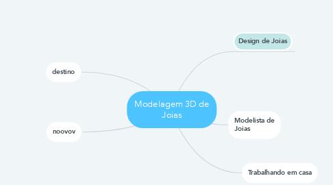 Mind Map: Modelagem 3D de Joias